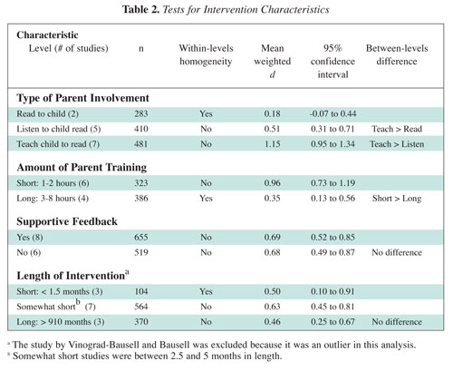 The Effect Of Family Literacy Interventions On Childrens