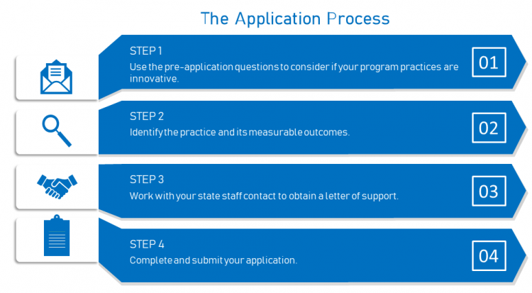 Step 1 Use the pre-application questions to consider if your program practices are innovative. Step 2 Identify the practice and its measureable outcomes. Step 3 Work with your state staff contact to obtain a letter of support. Step 4 Complete and submit your application.