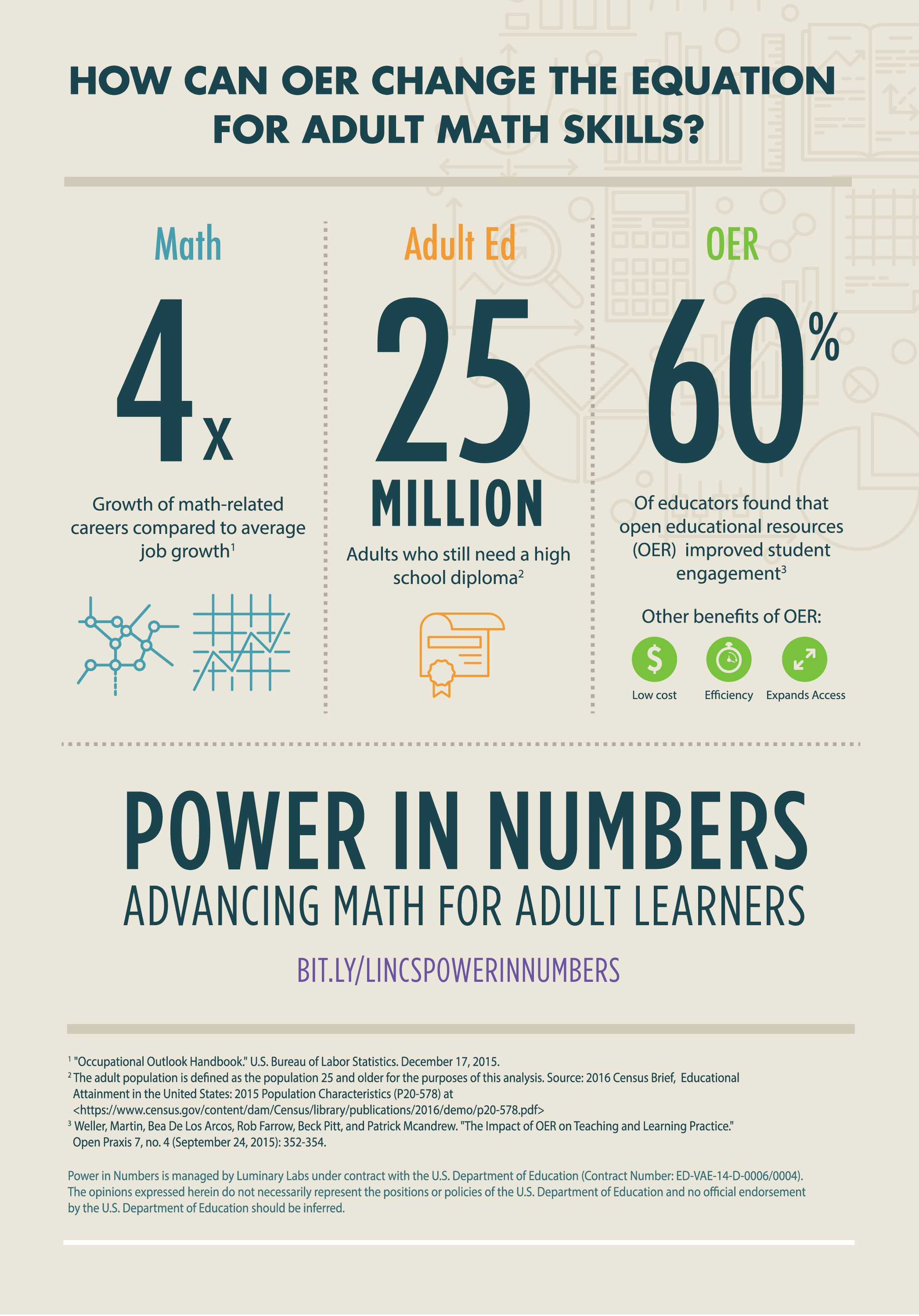 "How can OER change the equation for adult math skills? The growth rate of math-related jobs is four times that of average job growth (see footnote 1 for source). Meanwhile, there are 25 million adults in the United States who still need a high school diploma (see footnote 2 for source). Additionally, 60% of educators in a recent study found that open educational resources (OER) improved student engagement (see footnote 3 for source). Further benefits of OER include low cost, efficiency, and expanded access. Visit the homepage for Power in Numbers: Advancing Math for Adult Learners at bit.ly/lincspowerinnumbers. Footnote 1: ""Occupational Outlook Handbook."" U.S. Bureau of Labor Statistics. December 27, 2015. Footnote 2: The adult population is defined as the population 25 and older for the purposes of this analysis. Source: 2016 Census Brief, Educational Attainment in the United States: 2015 Population Characteristics (P20- 578) at Footnote 3: Weller, Martin, Bea De Los Arcos, Rob Farrow, Beck Pitt, and Patrick Mcandrew. ""The Impact of OER on Teaching and Learning Practice."" Open Praxis 7, no. 4 (September 24, 2015): 352-354. Disclaimer: Power in Numbers is managed by Luminary Labs under contract with the U.S. Department of Education (Contract Number: ED-VAE-14-D-0006/0004). The opinions expressed herein do not necessarily represent the positions or policies of the U.S. Department of Education and no official endorsement by the U.S. Department of Education should be inferred."