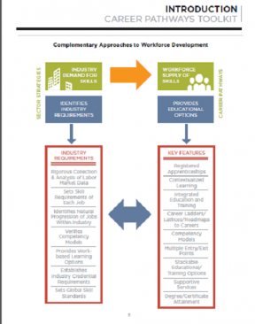 Decorative image for Resource Profile Career Pathways Toolkit: A Guide for System Development
